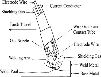 [SCHEMATICS_4LK]  Gas Metal Arc Welding - an overview | ScienceDirect Topics | Welding Rod Diagram |  | ScienceDirect.com