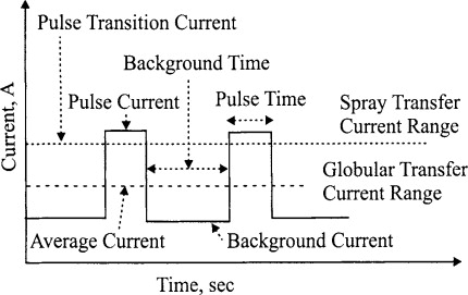 Spray Transfer - an overview | ScienceDirect Topics