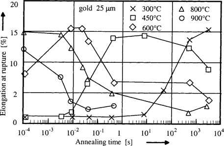 Annealing - an overview | ScienceDirect Topics