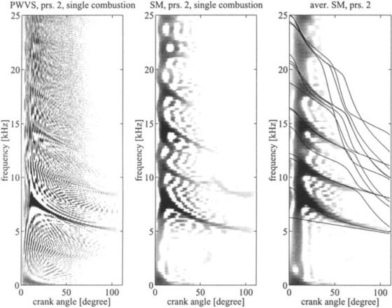 Fast Fourier Transform Algorithm - an overview