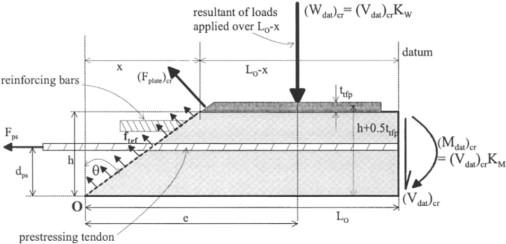 Modular Ratio - an overview | ScienceDirect Topics