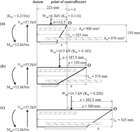 Reinforced Concrete Slab - an overview | ScienceDirect Topics
