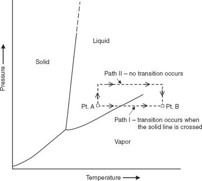 Introduction to phase diagrams sciencedirect a generalized unary phase diagram ccuart