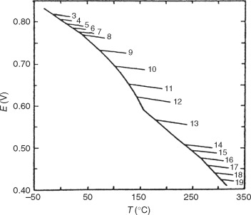 DETERMINATION OF PHASE DIAGRAMS WITH REACTIVE OR VOLATILE
