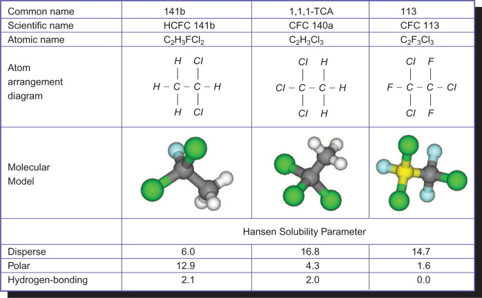 Hydrochlorofluorocarbon - an overview | ScienceDirect Topics