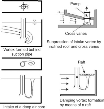 Suction Pipe - an overview | ScienceDirect Topics
