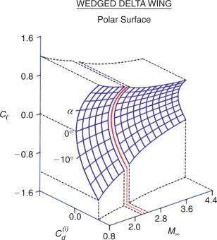 Polar Surface - an overview | ScienceDirect Topics