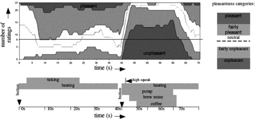 THE EXPERIENCE OF PRODUCT SOUNDS - ScienceDirect