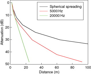 Sound Pressure - an overview | ScienceDirect Topics