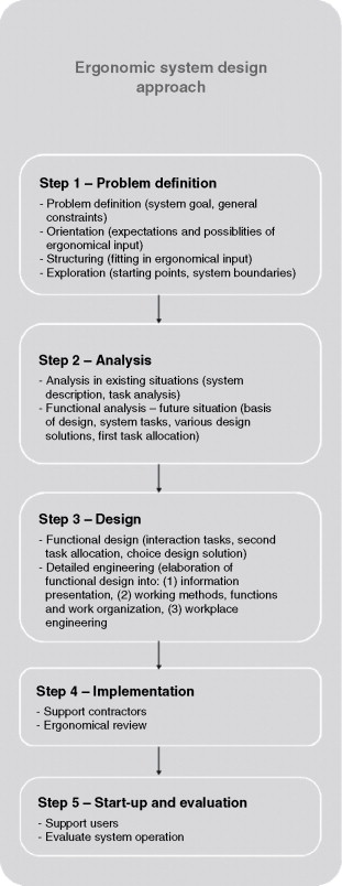 Workplace Design - an overview | ScienceDirect Topics