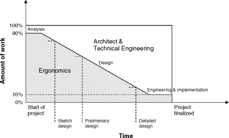 Civil Engineering - an overview | ScienceDirect Topics