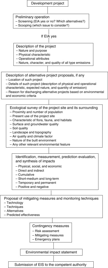 Environmental Impact Assessment - an overview | ScienceDirect Topics