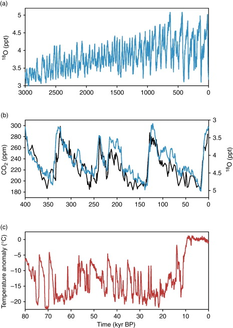 climate drivers for peatland palaeoclimate records