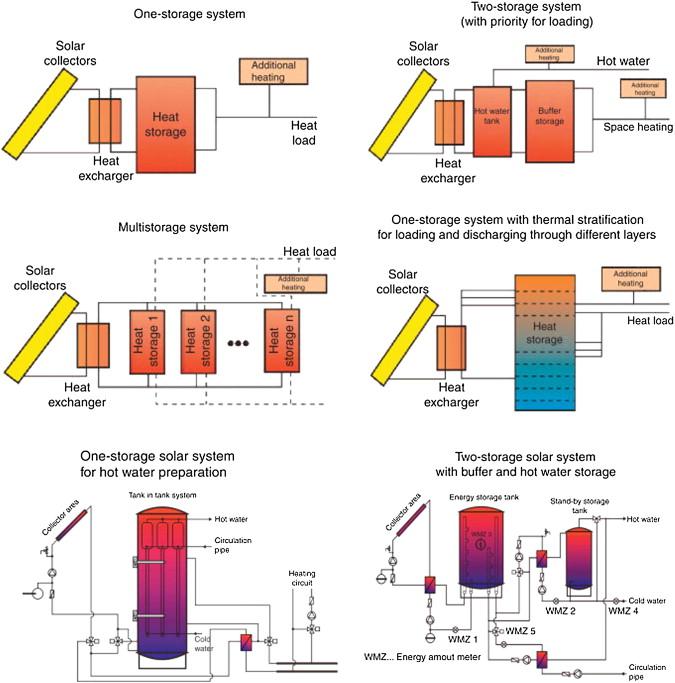 Sun Path Diagram - an overview | ScienceDirect Topics