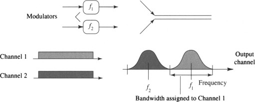 Statistical Multiplexing - an overview | ScienceDirect Topics