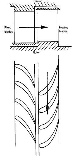 Types Of Steam Turbine