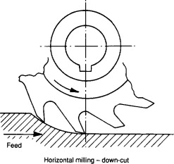 Milling Cutters - an overview | ScienceDirect Topics