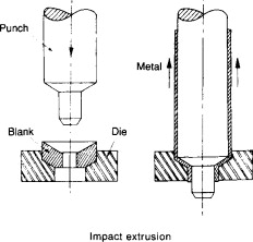 Drop Forging - an overview | ScienceDirect Topics