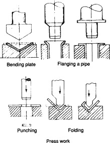 Drop Forging - an overview   ScienceDirect Topics
