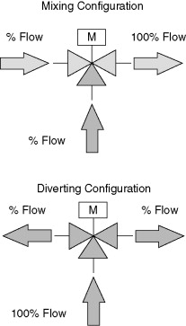 Mixing Valve - an overview | ScienceDirect Topics on