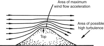 Wind Velocity - an overview | ScienceDirect Topics