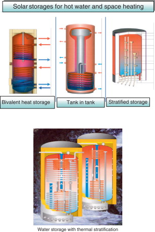 Stratified Storage - an overview | ScienceDirect Topics