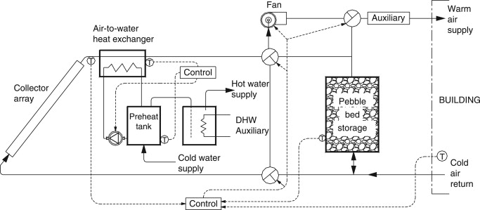 Solar Air Heating - an overview | ScienceDirect Topics
