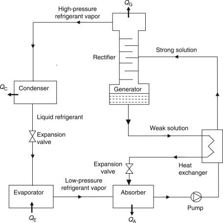 Rv Freon Capacity