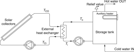 Heat Exchanger - an overview | ScienceDirect Topics