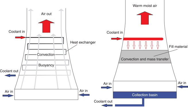 Natural Draft Cooling Tower - an overview | ScienceDirect Topics