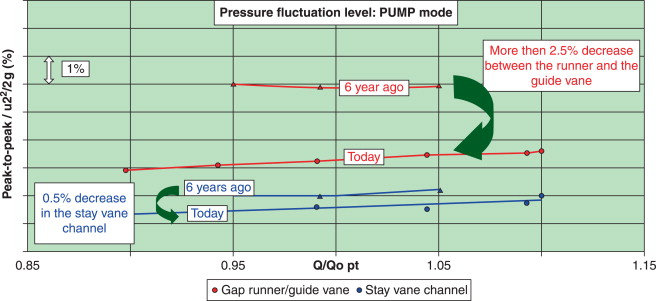 Turbine Pump - an overview   ScienceDirect Topics