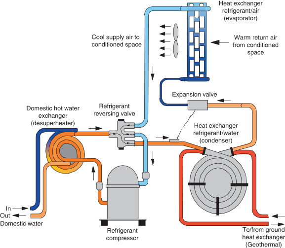 Space Cooling - an overview | ScienceDirect Topics