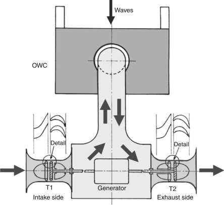 Steam Turbine - an overview | ScienceDirect Topics