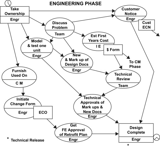 Engineering Phase - an overview   ScienceDirect Topics