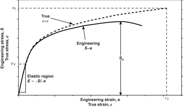Wondrous Stress Strain Curve An Overview Sciencedirect Topics Wiring Digital Resources Zidurslowmaporg