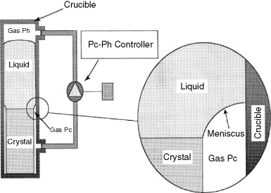 Crystal Growth and Surfaces - ScienceDirect