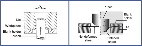 Sheet Metal Forming - an overview | ScienceDirect Topics
