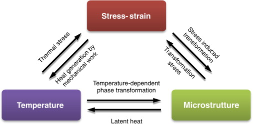 Sheet Forming Process - an overview   ScienceDirect Topics