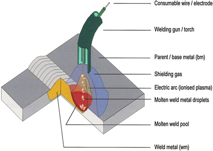 Wire Feeder - an overview | ScienceDirect Topics