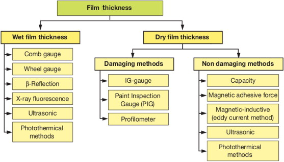 Film Thickness An Overview Sciencedirect Topics