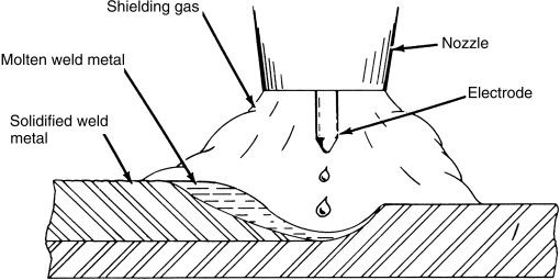 welding shield diagram gas metal arc welding an overview sciencedirect topics  gas metal arc welding an overview
