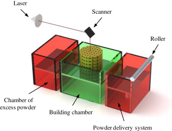 Powder Bed Fusion - an overview | ScienceDirect Topics