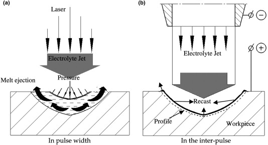 Brilliant Laser Drilling An Overview Sciencedirect Topics Wiring 101 Akebretraxxcnl