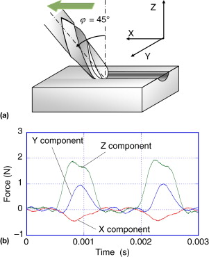 3 axis mill diagram ball end mill an overview sciencedirect topics  ball end mill an overview