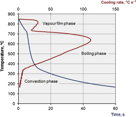 Cooling Curve - an overview | ScienceDirect Topics
