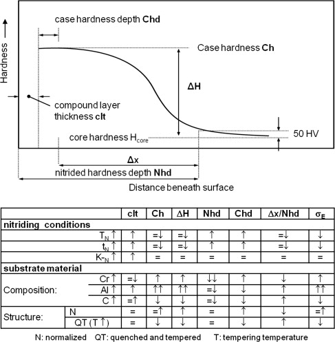 Gut bekannt Nitriding Time - an overview   ScienceDirect Topics LL46