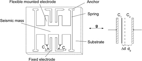 Capacitive Accelerometer - an overview | ScienceDirect Topics on vibration diagram, hydrometer diagram, gprs diagram, speaker diagram, switch diagram,