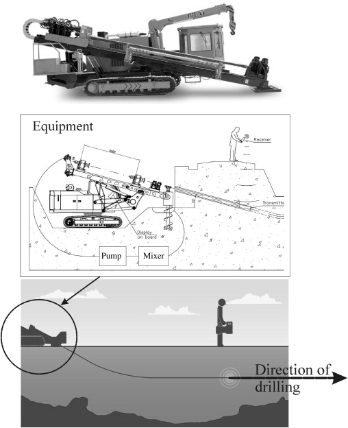 Directional Drilling - an overview | ScienceDirect Topics