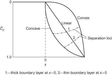 Separated Boundary Layer An Overview Sciencedirect Topics