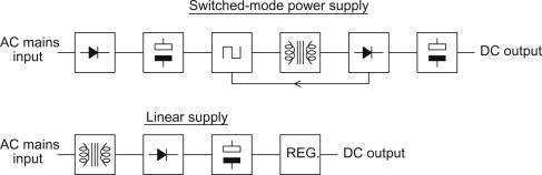 Linear Supply - an overview | ScienceDirect Topics